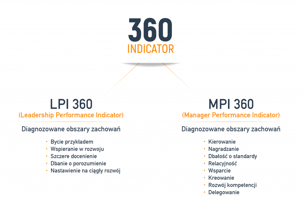 Badanie 360 stopni - co diagnozuje?